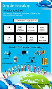 17 best ideas about computer network computers a network consists of two or more computers that are linked in order to share resources
