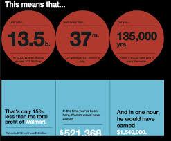 how long it takes warren buffett to earn your salary business warren buffet calculator 3
