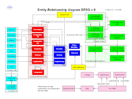 european petroleum survey group  epsg  geodesy parameters version   version  relationship diagram   see epsg guidance note  part  use of the epsg geodetic dataset for full details on the tables and field in this