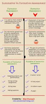 17 best images about work industrial and formative vs summative assessment what s the difference powerschool