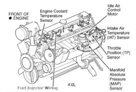 jeep 4 0l engine diagram jeep wiring diagrams