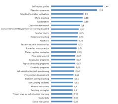 educational leadership in the st century greg miller hattie ranking summary