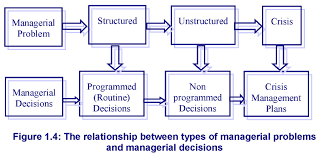 chapter1 communication skills figure 1 4 the relationship between types of managerial problems and managerial decisions