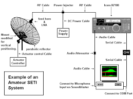 seti sensitivity  calibrating on a wow  signalfigure  depicts the simplified block diagram of the resulting prototype system  which employs a mix of commercial and home brew elements