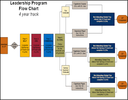 current mccombs business school mccombs school of business leadership program flow chart four year track only