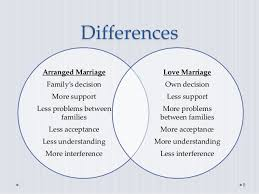 about love marriage essay papers  essay for you about love marriage essay papers  image