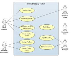 diagram online  online shopping and use case on pinterestsystem use case diagram online shopping mobile shopping app at edflynn mobi