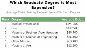 here s which graduate degrees get you out of debt the fastest future medical professionals