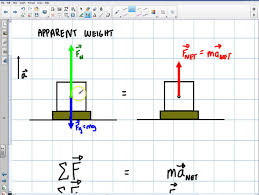 physics newtons nd law elevator problem physics newtons 2nd law elevator problem