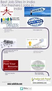 jobs sites in jobs portals in ly jobs sites in jobs portals in infographic
