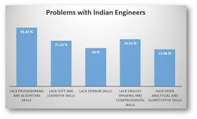 except % of the engineers in rest are unemployable reality check only 18% of engineering graduates are employable