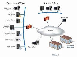 online backup  data storage  remote monitoring  media storage    online backup