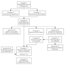 strategic decision making prefaceprecedence diagram