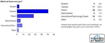 Survey of homework survey outpost uk best way to earn money online in urdu   PDF