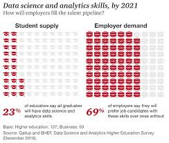 study most students graduate mediocre skills for the data science and analytics skills by 2021