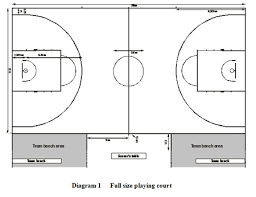 free basketball court diagramsinternational  fiba  basketball courts