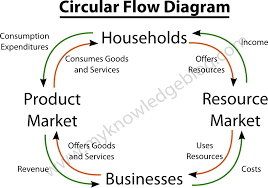 circular flow model  private closed economy  Â  my knowledge blogcircular flow diagram