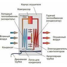 <b>Осушитель воздуха Neoclima ND-40AH</b> - купить в интернет ...