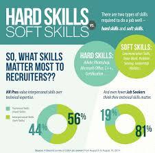 hard skills vs soft skills wadhwani foundation hard skills vs soft skills