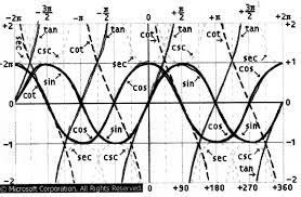 Image result for sine cosine tangent