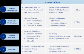 employee candidate selection process bohan bradstreet defining your requirements