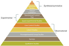evidence based practice resources social work research hierarchy of social work evidence