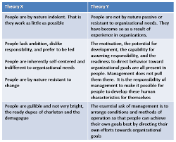 management bytes from mande motivation theory x theory y mcgregor believed that theory x assumptions are appropriate for employees motivated by lower order needs theory y assumptions in contrast are appropriate