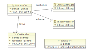 application engineering   requirements gathering      android    initial ocr processing model class diagram