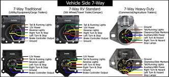 7 way flat blade trailer wiring diagram wiring diagram wirings jpg rv 7 way trailer wiring diagram diagrams source