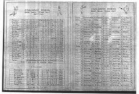 coalwood robins coalwood robins batting pitching statistics 1927 scan courtesy of r tim gilley collection tim attributes this chart to carol dehaven who provided it