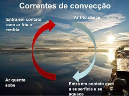 Image result for correntes de convecção