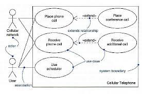 uml  use case diagram exampleuse case diagram example