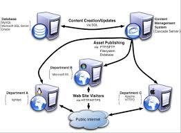 diagram of client server network photo album   diagramsserver architecture diagram photo album diagrams