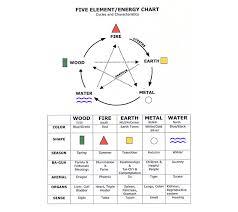 feng shui office space feng shui give element energy chart ashine lighting workshop 02022016p