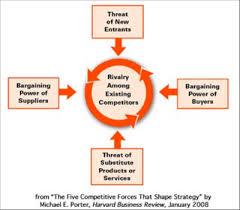 porter    s  forces analysisporter    s  forces diagram