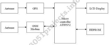 block diagram of gps system ireleast info block diagram of gps system the wiring diagram wiring block