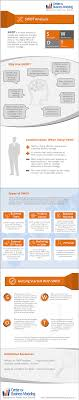 how to do a swot analysis infographic swot