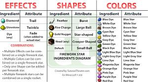 fireworks star ingredients diagram   discussion   minecraft        http   i ur com kjlup png