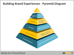 pyramid diagram for powerpoint presentations  an example in use    pyramid diagram for powerpoint presentations