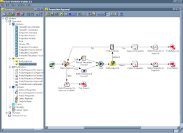 overview of oracle workflow  oracle workflow api reference image described in text