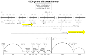 bible student chronology charts 6 000 years of human history