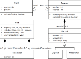 testing uml model  atm example » moliz   modelexecution orgtesting uml model  atm example