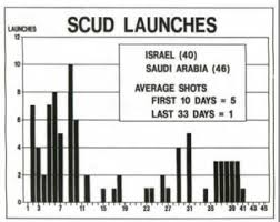 Image result for scud attacks on Israel