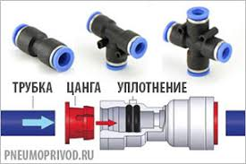 Соединительные элементы пневмосистем: брс, <b>трубка</b>, фитинги