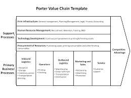porter    s five forces  swot analysis  value chain  etc    anytime    porter    s value chain