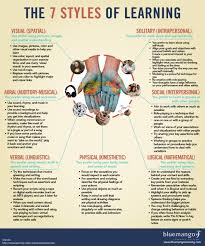 learning styles geriatric occupational therapy multiple we will need to do a variety of assessments up front inographic the 7 styles of learning visual spatial aural auditory musical