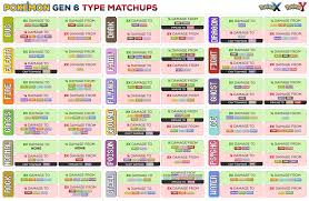 easy ways to remember pokémon weaknesses in x and y kotaku easy ways to remember pokémon weaknesses in x and y