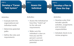 career coaching for the s team pivotal perspectives step 1 developing a career path system