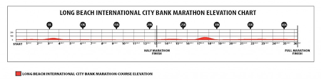 Image result for long beach marathon course map