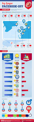 best images about ivy league schools in college ivy league facebook off how do the top us universities stack up against each other